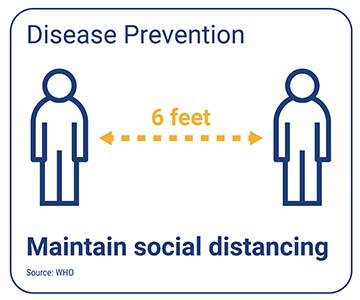 Social distancing graphic showing 6 feet distance between two figures.
