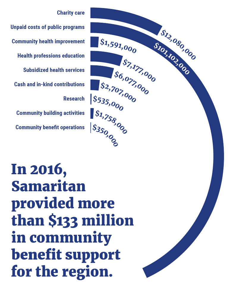 Community Health Impact Report Financial Information